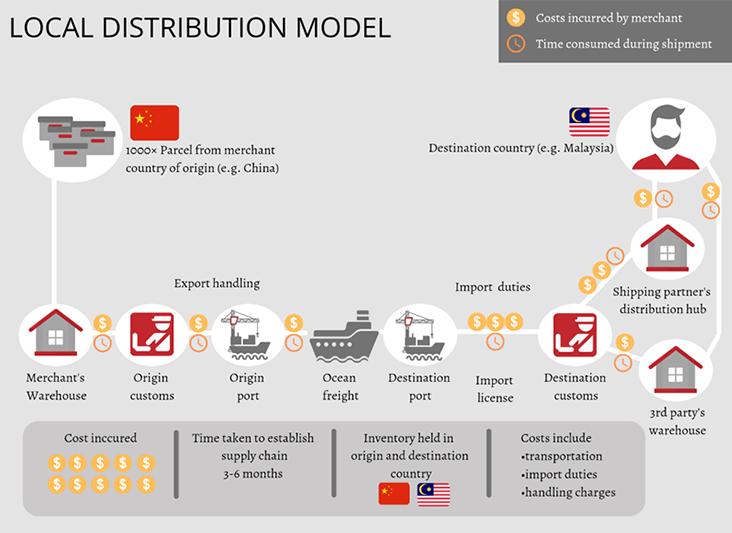 local distribution model