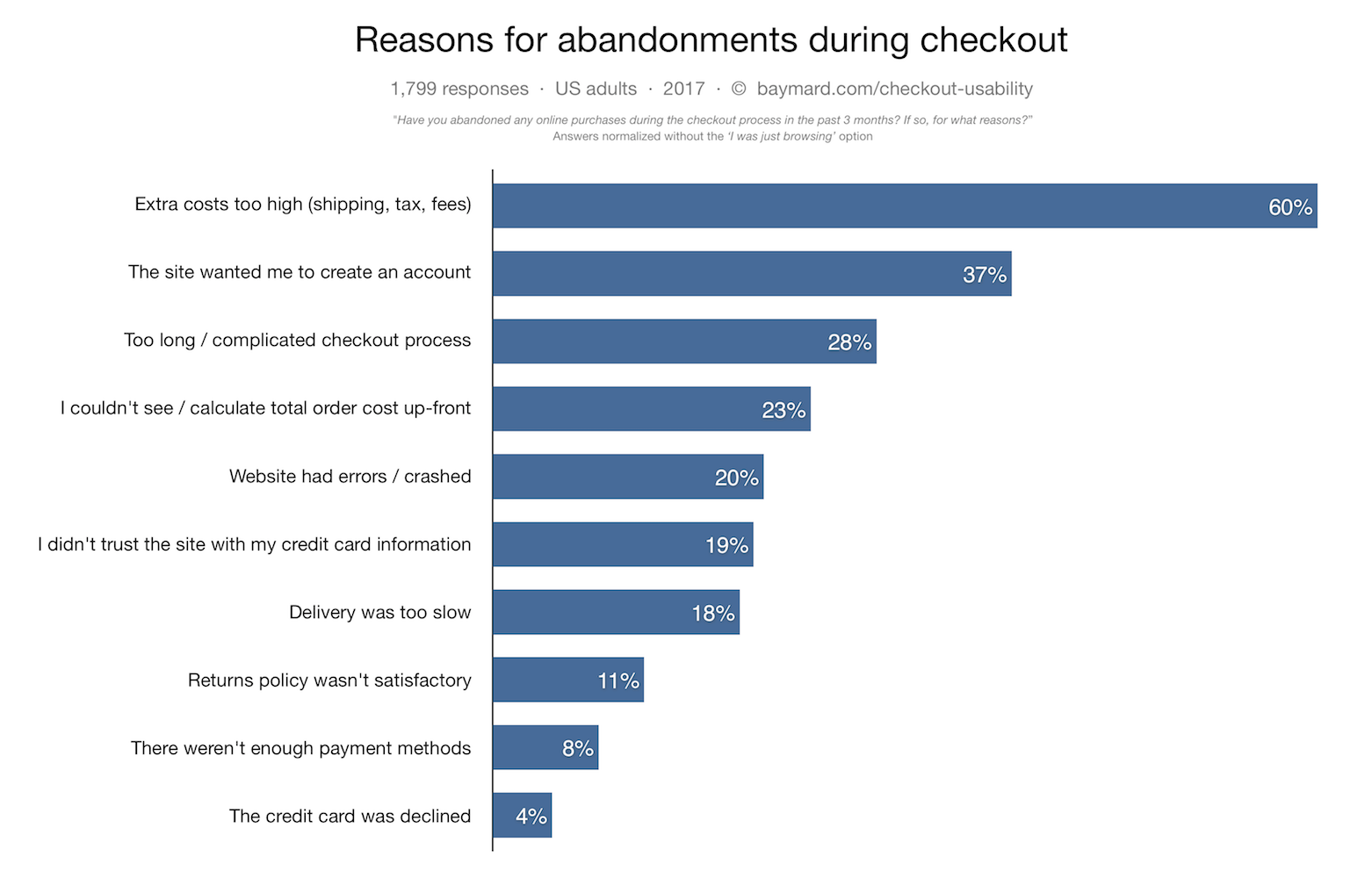 abandonment during checkout affects last mile delivery